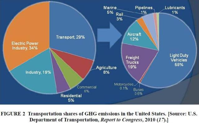 Transportation-Emissions-TRB-Circular-July-2012