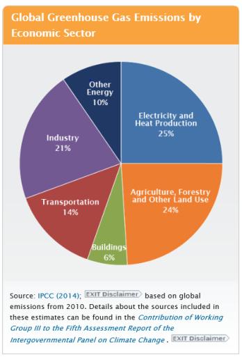 Global GHG emissions 2014
