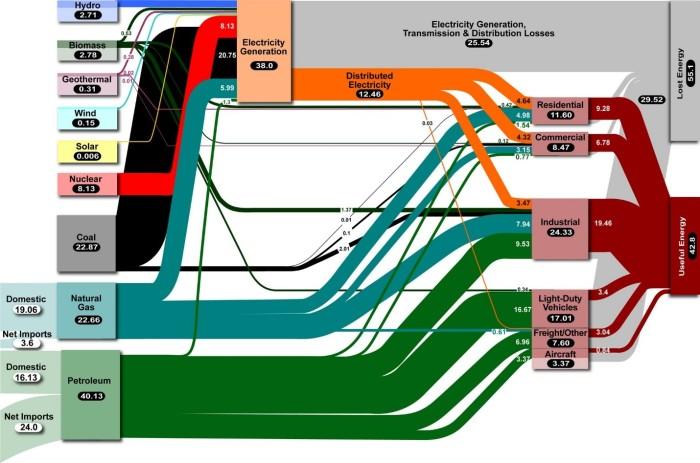 US energy distribution