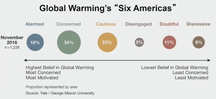Global-Warmings-Six-Americas-Leiserowitz-keynote