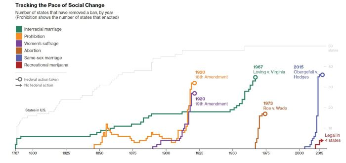tracking the pace of social change